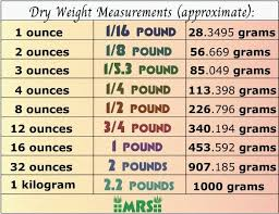 how much should a dub bag of weigh on a scale quora