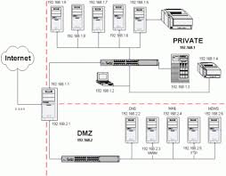 Home Network Design Ideas Secure Home Network Design Securing The Network Typical Bas