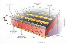 how solar power u0026 photovoltaics work planetsave