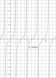 Graphing Functions Worksheet Graphing Tangent Cotangent Secant And Cosecant Ck 12 Foundation