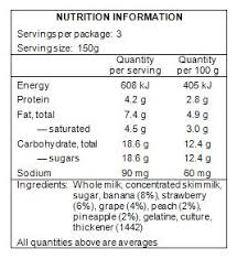 blank nutrition facts template nutrition information panel analysis