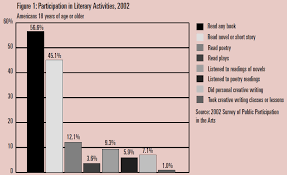 books for high school graduates united states do 33 of high school graduates never read another