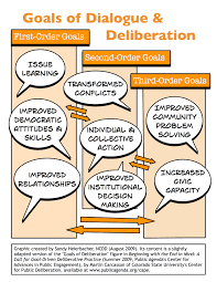 ncdd resource center what are dialogue u0026 deliberation