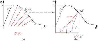 concrete damage plasticity model for modeling frp to concrete bond
