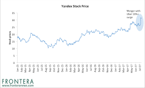 beyond russia u0027s google yandex is not the only booming tech stock