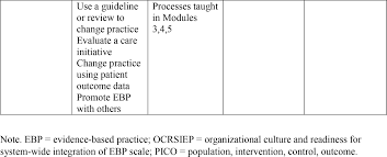 how to write an evidence based practice paper examples of evidence based practice in education popular what is evidence based medicine s 4 best