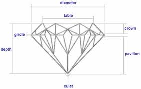 Diamond Depth And Table Diamonds 101 Alson Jewelers