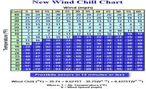 Wind Chill Table Index Of Image Ict Newsletter