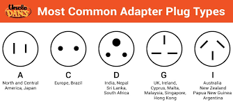 travel adapters images Crash course travel adapters and converters jpg