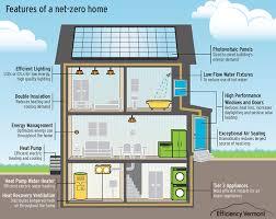 Super Net Zero Home Design Energy Features House Plans Pinterest