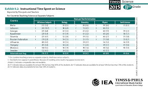 instructional time spent on science u2013 timss 2015 and timss