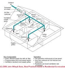 ingenious inspiration home ventilation system design whole on