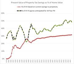 Value Of Home by Guest Article A Simple Change To Prop 13 Could Revitalize