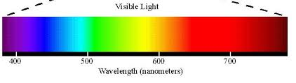 Visible Light Spectrum Wavelength Project Electromagnetic Waves A Sea Of Information