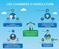 chambre agriculture drome chambres d agriculture chambres d agriculture