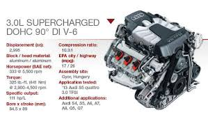 audi q5 supercharged audi 3 0l tfsi supercharged dohc v 6 technology content from