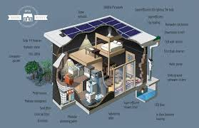 Eco Home Plans by How To Build Your Own Starter House In Just 5 Steps U2014 For 25 000