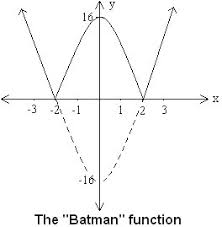 new how to sketch derivative of a function sketch