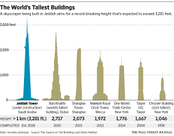 100 chrysler building floor plans gilbert woolworth chrysler building floor plans saudi city of jeddah aims to build world s tallest tower mansion