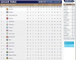 Prime League Table Premier League Standings U2013 News U0026 Photos Wvphotos Within Barclay