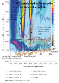 Warmer Atmosphere Surprising Convergence Of Day And Night Upper Atmosphere