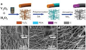 nitrogenâ doped carbon encapsulated mesoporous vanadium nitride