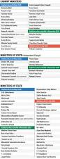 Modi Cabinet List Modi Cabinet Gets 19 New Ministers Livemint