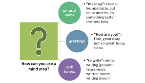 how to use a mind map to improve your vocabulary english