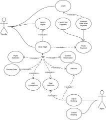 use case diagram for airline reservation system uml lucidchart