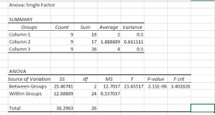 how to make anova table in excel how to calculate anova one way anova in excel 2013 statistics for