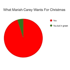 All I Want For Christmas Is You Meme - memebase mariah carey all your memes in our base funny memes