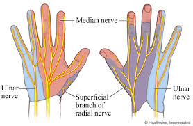 finger and wrist problems non injury topic overview