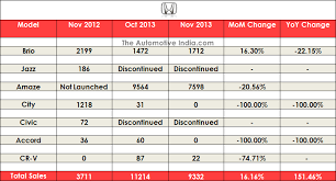 indian toyota cars november 2013 sales figures of cars in india