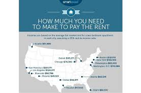 How Much Is Rent For A Two Bedroom Apartment It Takes A Six Figure Income To Rent In Los Angeles L A Weekly