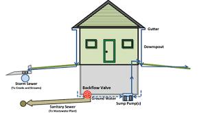 install a sewer backflow valve orrville utilities