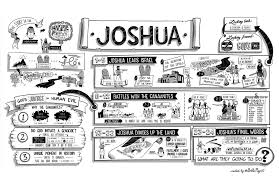 the bible project the book of joshua poster the bible project