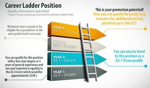 Sample Of General Resume by What Is A Federal U201ccareer Ladder U201d Position The Resume Place