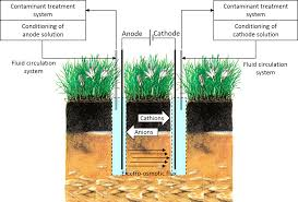 advances in electrokinetic remediation for the removal of organic