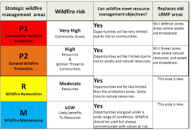 Wildfire Areas by Research Aims At Reducing The Fire Backlog In The Sierra Nevada