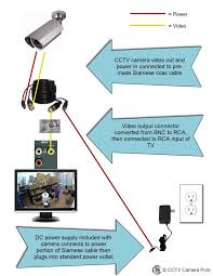 16 best cctv system installation images on pinterest cameras