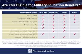 are you eligible for military education benefits infographic