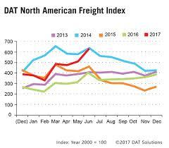 american freight black friday freight demand spot rates signal trucking rebound trucks com
