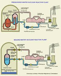 the current status of nuclear power victor archakis