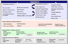 pattern language digital berkeley s our pattern language categorization 30 this figure