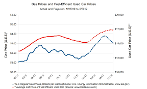 used prices rising gas prices will sticker shock for used car shoppers