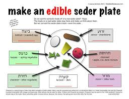 messianic seder plate make an edible seder plate printable fill in with your choice of