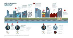 Smarter Technologies 4 Ways Smart Cities Will Make Our Lives Better World Economic Forum