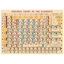 periodic table of elements chart poster vintage style paper