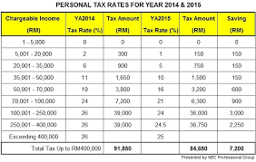 income tax forms malaysia 2016 budget 2015 new personal tax rates for individuals ya2015 tax