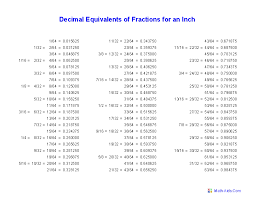 Worksheet On Converting Decimals To Fractions Fractions Worksheets Printable Fractions Worksheets For Teachers